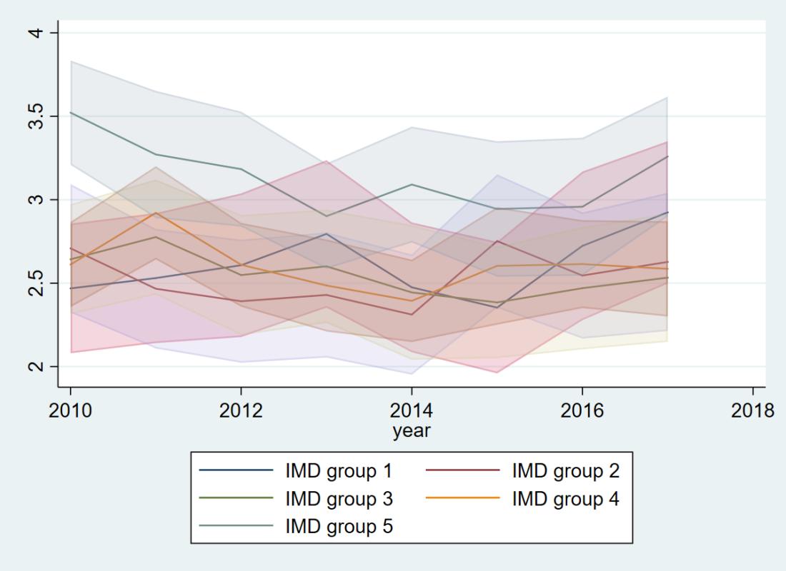 IMD-specific mortality (neonatal)