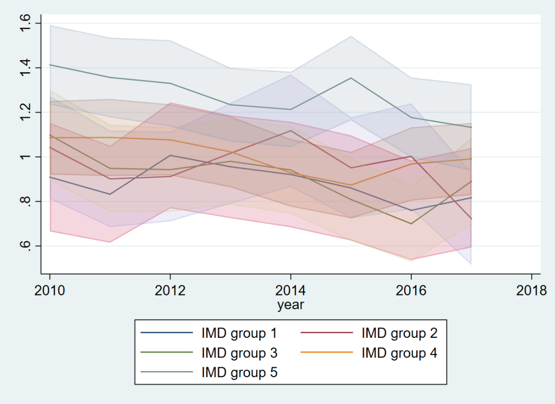 IMD-specific mortality (postnatal)